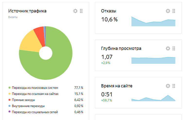 Habr, iXBT.Live, Pikabu и Яндекс.Дзен: сравнение четырех площадок и их ППА через один пост - 10