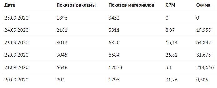 Habr, iXBT.Live, Pikabu и Яндекс.Дзен: сравнение четырех площадок и их ППА через один пост - 4