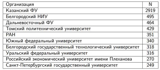 Околонаучный бизнес: масштабы фальсификаций при публикации научных работ - 12