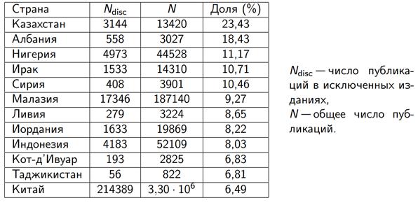 Околонаучный бизнес: масштабы фальсификаций при публикации научных работ - 8