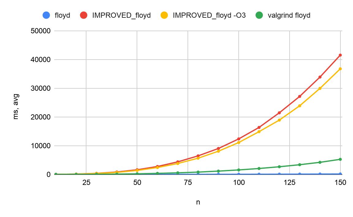 Анализатор C++ на первом курсе: миф, иллюзия или выдумка? - 10