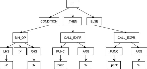 Анализатор C++ на первом курсе: миф, иллюзия или выдумка? - 3