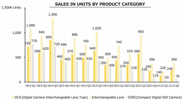 Доход Nikon за квартал вырос на 71%, но итогом квартала снова стали убытки