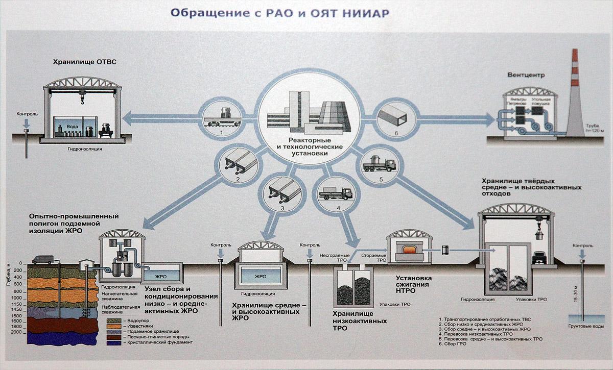 Подземное захоронение жидких радиоактивных отходов - 7