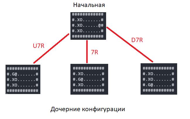 Граф конфигураций