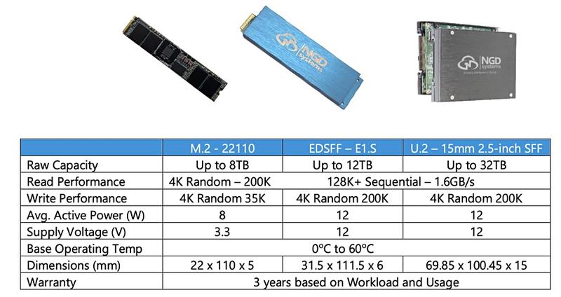 NGD выпустила 12 ТБ SSD со встроенным 4-ядерным ARM-процессором - 2