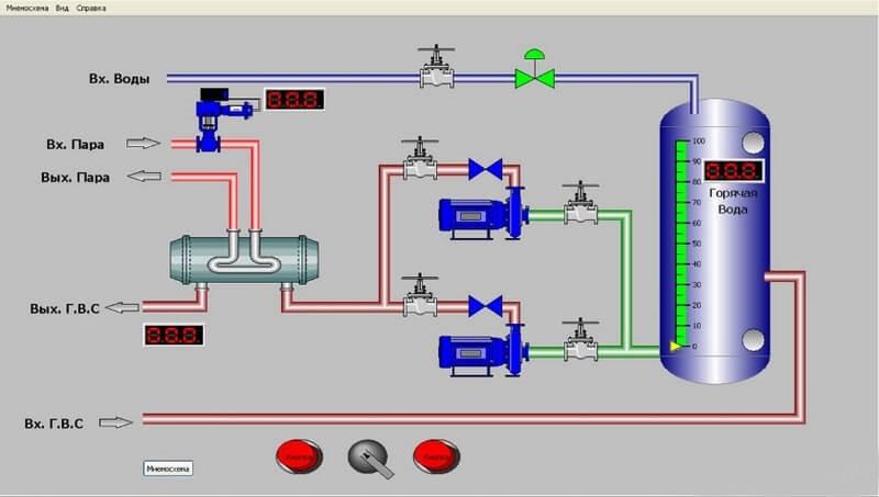 Пример интерфейса, собранного из готовых библиотек