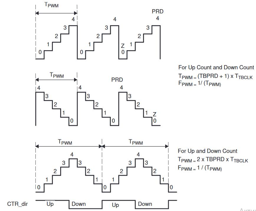Разбираемся с модулем ШИМ на tms320 - 2
