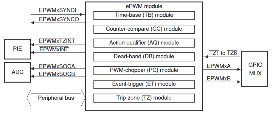 Разбираемся с модулем ШИМ на tms320 - 1