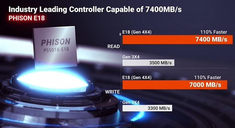 Phison PS5018-E18 — самый быстрый контроллер SSD с интерфейсом PCIe Gen4 x4