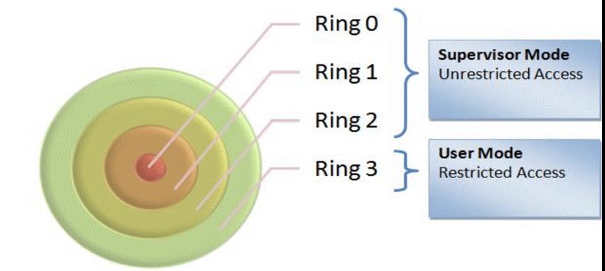 Режимы работы x86 процессора