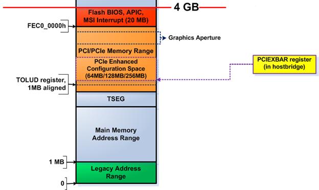 Адресное пространство современного x86 компа, 0-4 ГБ