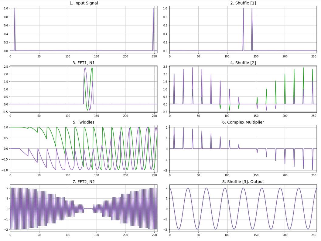Сверхдлинное преобразование Фурье на FPGA - 19