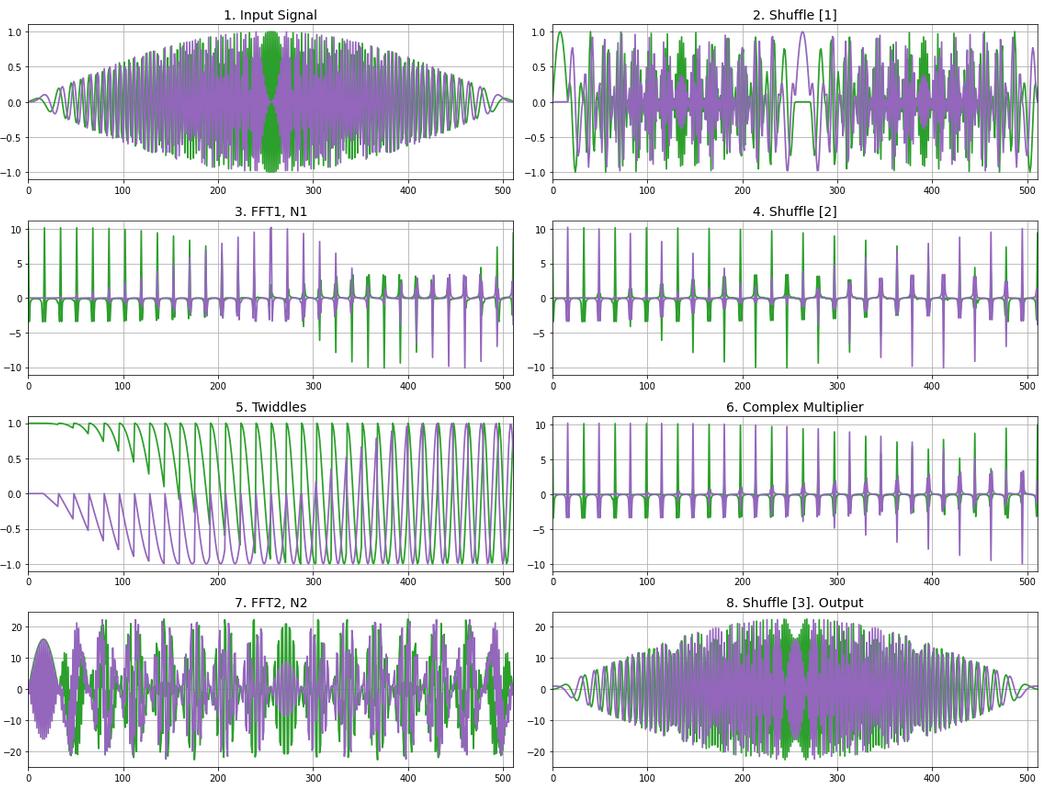Сверхдлинное преобразование Фурье на FPGA - 20