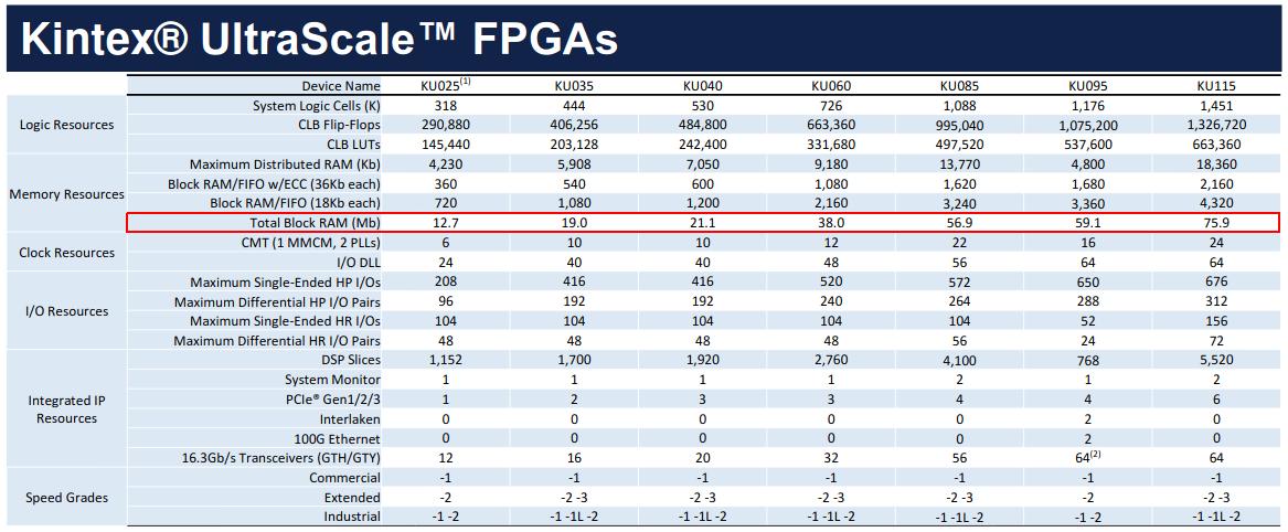 Сверхдлинное преобразование Фурье на FPGA - 5
