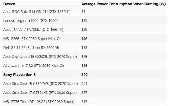 Sony обманула? PlayStation 5 потребляет гораздо больше энергии, чем PlayStation 4