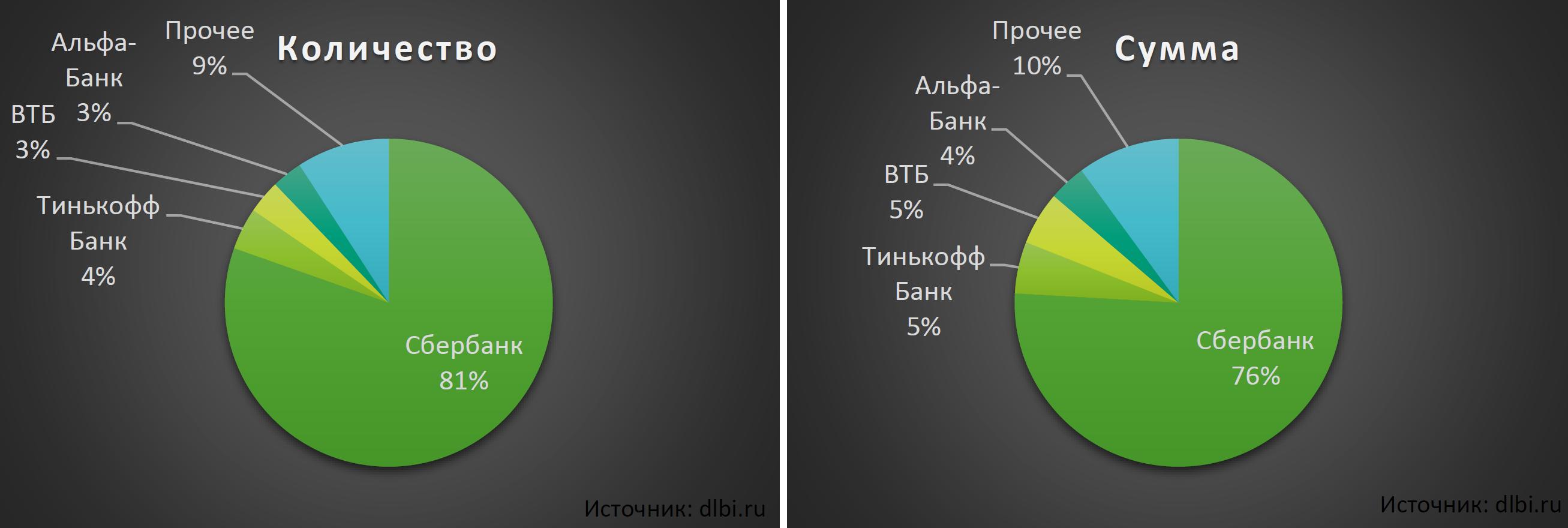 Рынок мошенничества на сайтах объявлений - 6