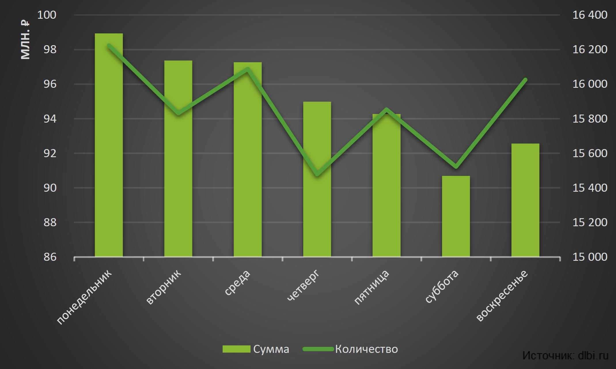 Рынок мошенничества на сайтах объявлений - 7