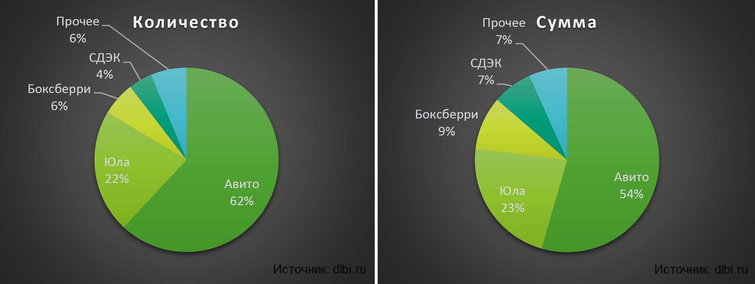 Рынок мошенничества на сайтах объявлений - 9