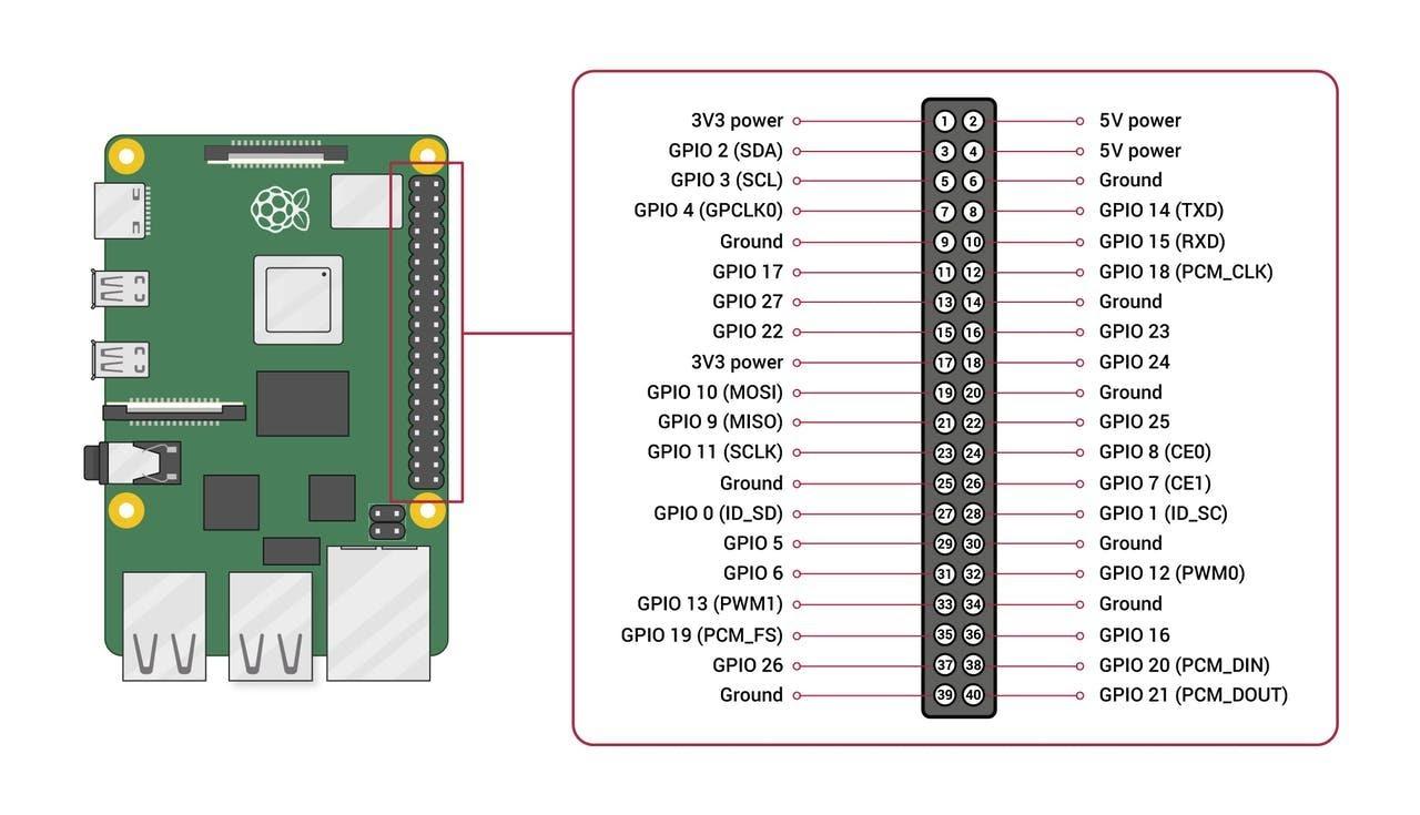 Мониторинг качества воздуха с использованием Raspberry Pi 4, датчика Sensirion SPS30 и Microsoft Azure - 3