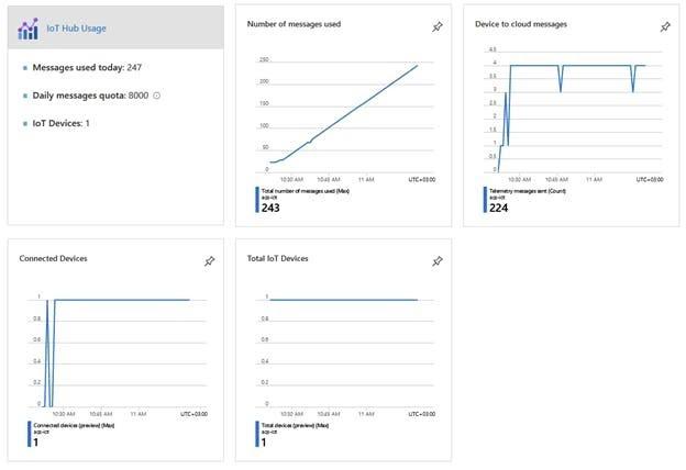 Мониторинг качества воздуха с использованием Raspberry Pi 4, датчика Sensirion SPS30 и Microsoft Azure - 6