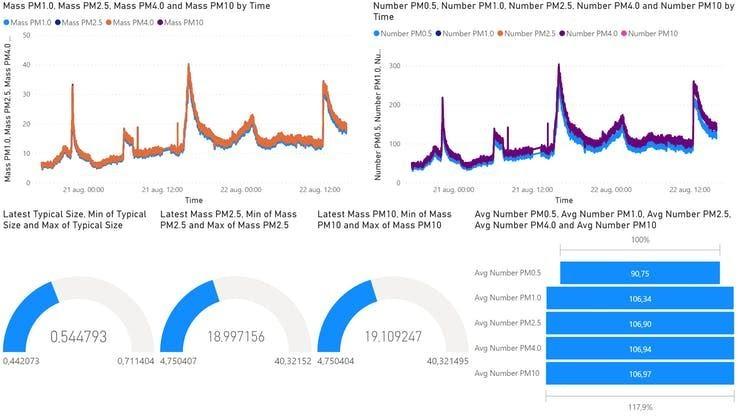 Мониторинг качества воздуха с использованием Raspberry Pi 4, датчика Sensirion SPS30 и Microsoft Azure - 8