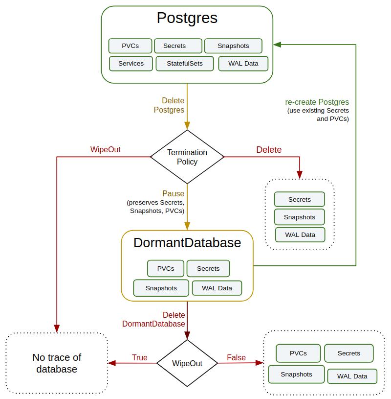 Обзор операторов PostgreSQL для Kubernetes. Часть 2: дополнения и итоговое сравнение - 4