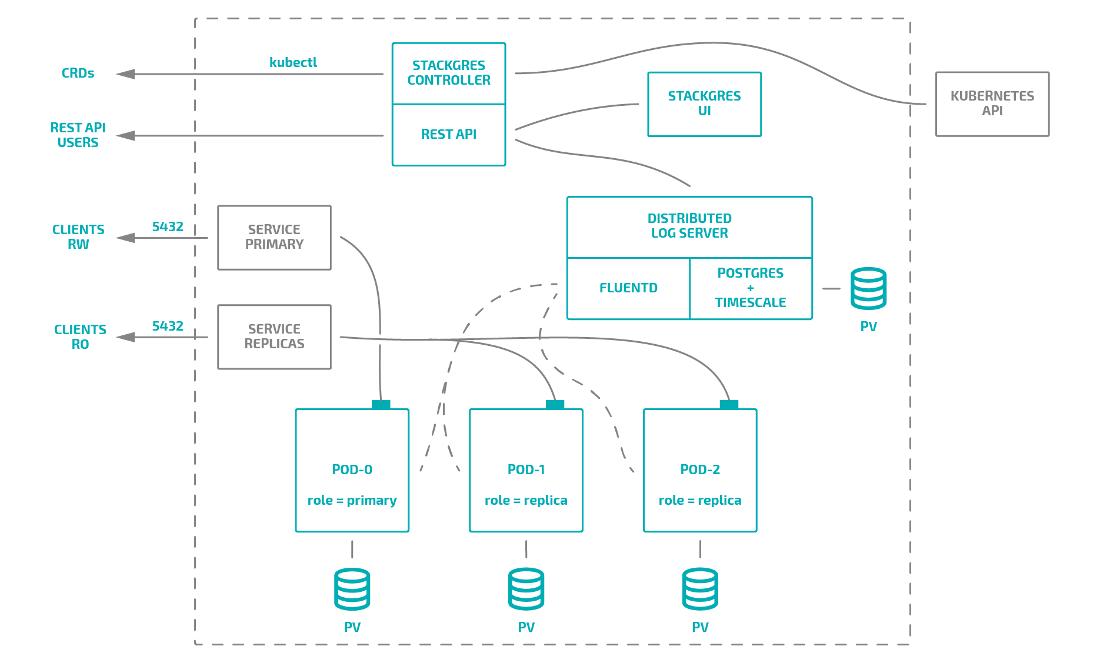 Обзор операторов PostgreSQL для Kubernetes. Часть 2: дополнения и итоговое сравнение - 6