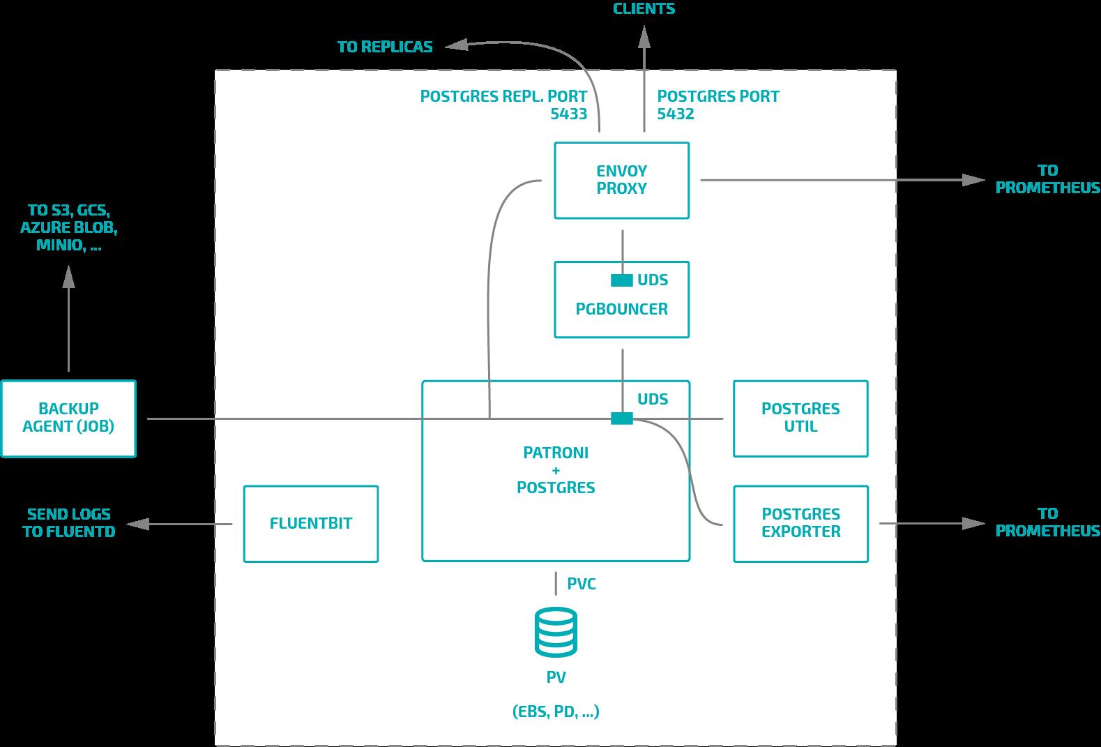 Обзор операторов PostgreSQL для Kubernetes. Часть 2: дополнения и итоговое сравнение - 7