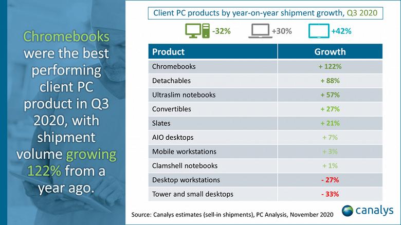 Пока многие даже не знают, что такое хромбуки, продажи этих устройств показывают самый сильный рост на рынке ПК