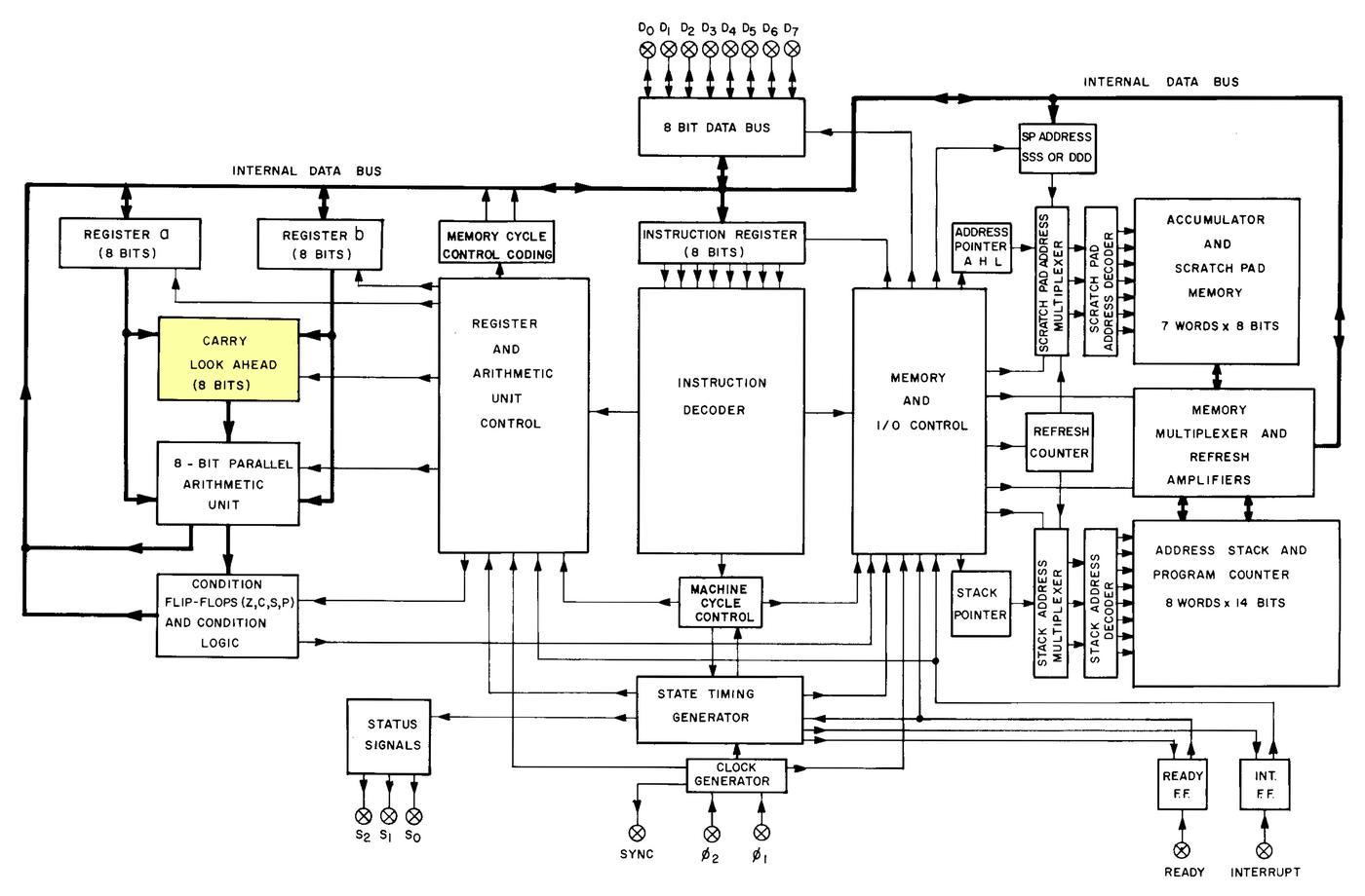 Инженерный анализ схемы ускоренного переноса процессора Intel 8008 - 10