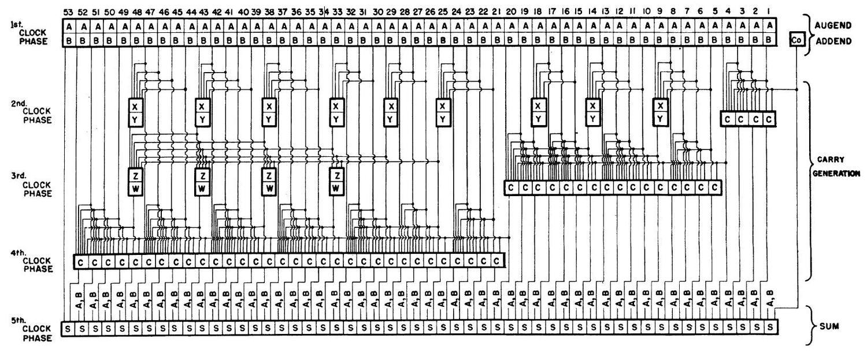 Инженерный анализ схемы ускоренного переноса процессора Intel 8008 - 8