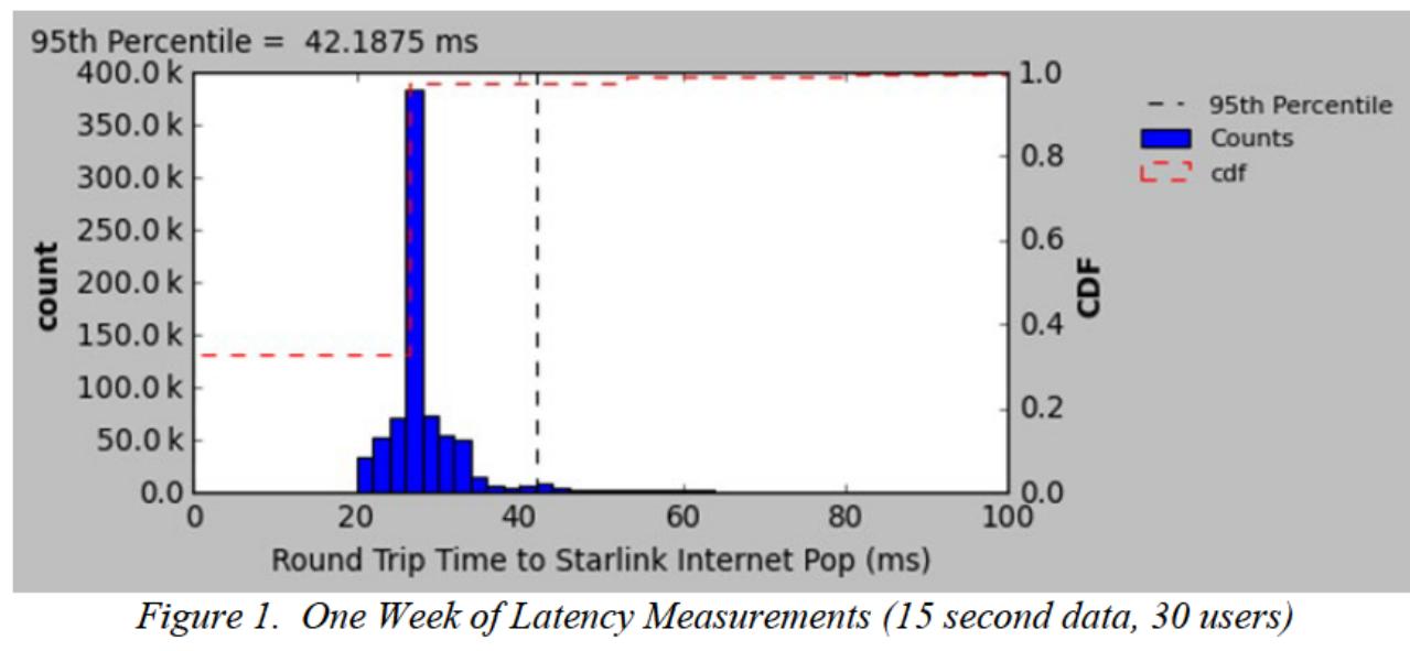 Всё о проекте «Спутниковый интернет Starlink». Часть 13. Спутниковая задержка в сети и методы доступа к радиочастотному - 3