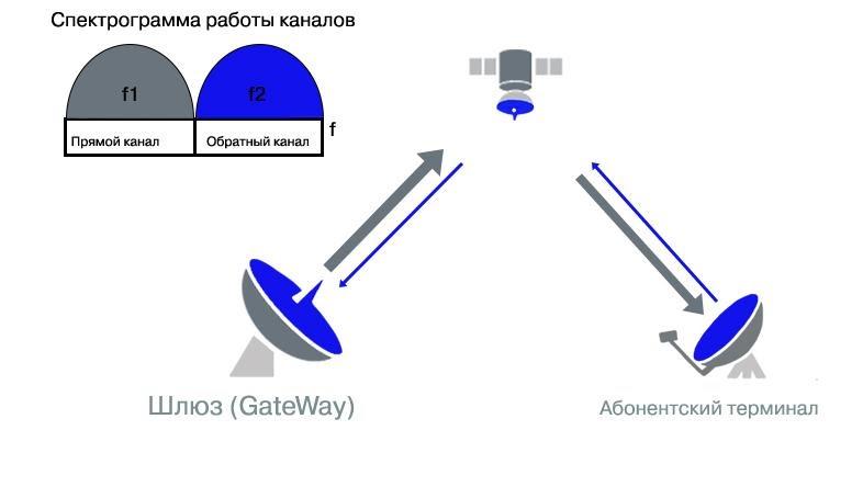 Всё о проекте «Спутниковый интернет Starlink». Часть 13. Спутниковая задержка в сети и методы доступа к радиочастотному - 4