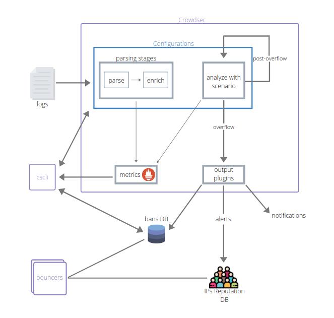 CrowdSec — современная альтернатива Fail2Ban и коллективный иммунитет для Интернета - 4