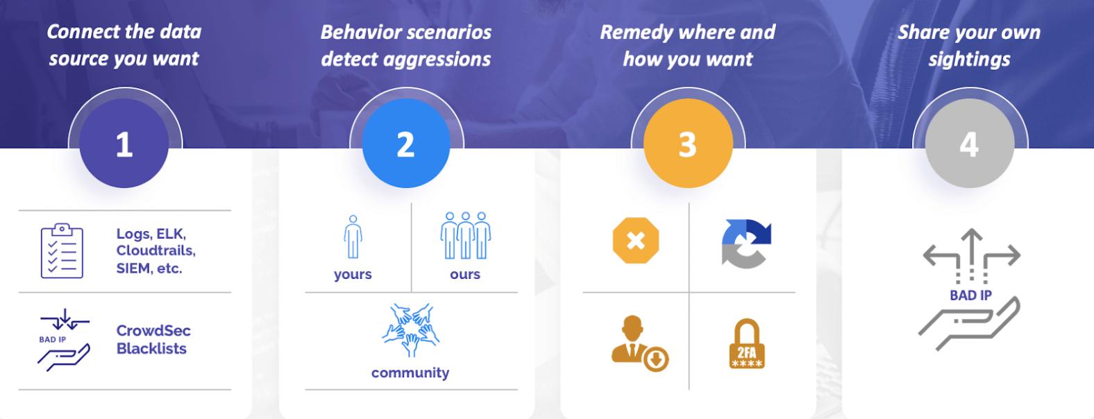 CrowdSec — современная альтернатива Fail2Ban и коллективный иммунитет для Интернета - 6
