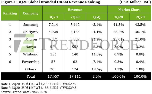 Падение цен привело к тому, что рынок DRAM в прошлом квартале вырос всего на 2%