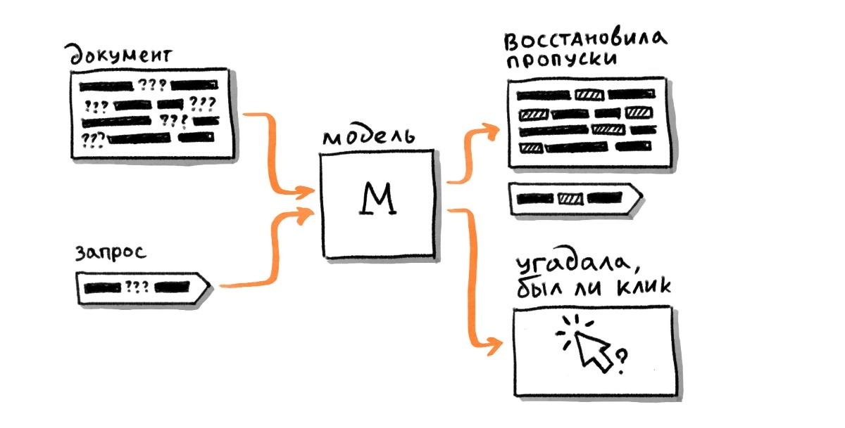 Трансформеры в Поиске: как Яндекс применил тяжёлые нейросети для поиска по смыслу - 11