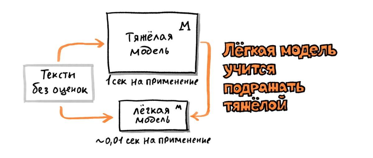 Трансформеры в Поиске: как Яндекс применил тяжёлые нейросети для поиска по смыслу - 12