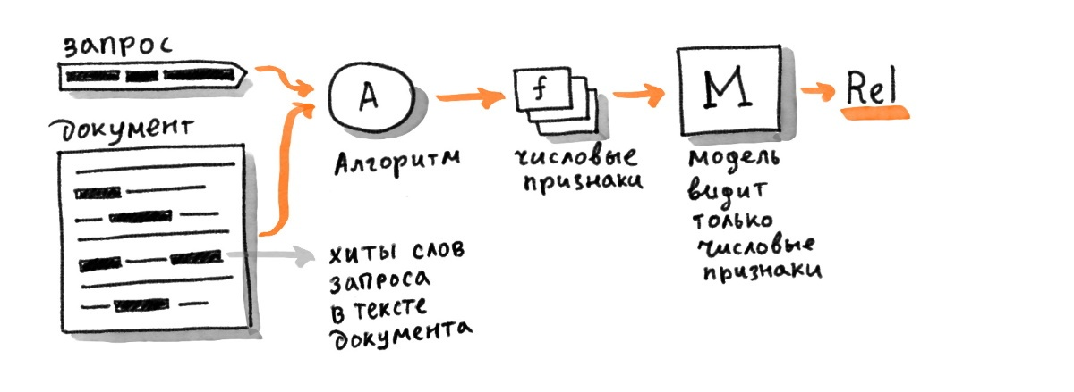 Трансформеры в Поиске: как Яндекс применил тяжёлые нейросети для поиска по смыслу - 3