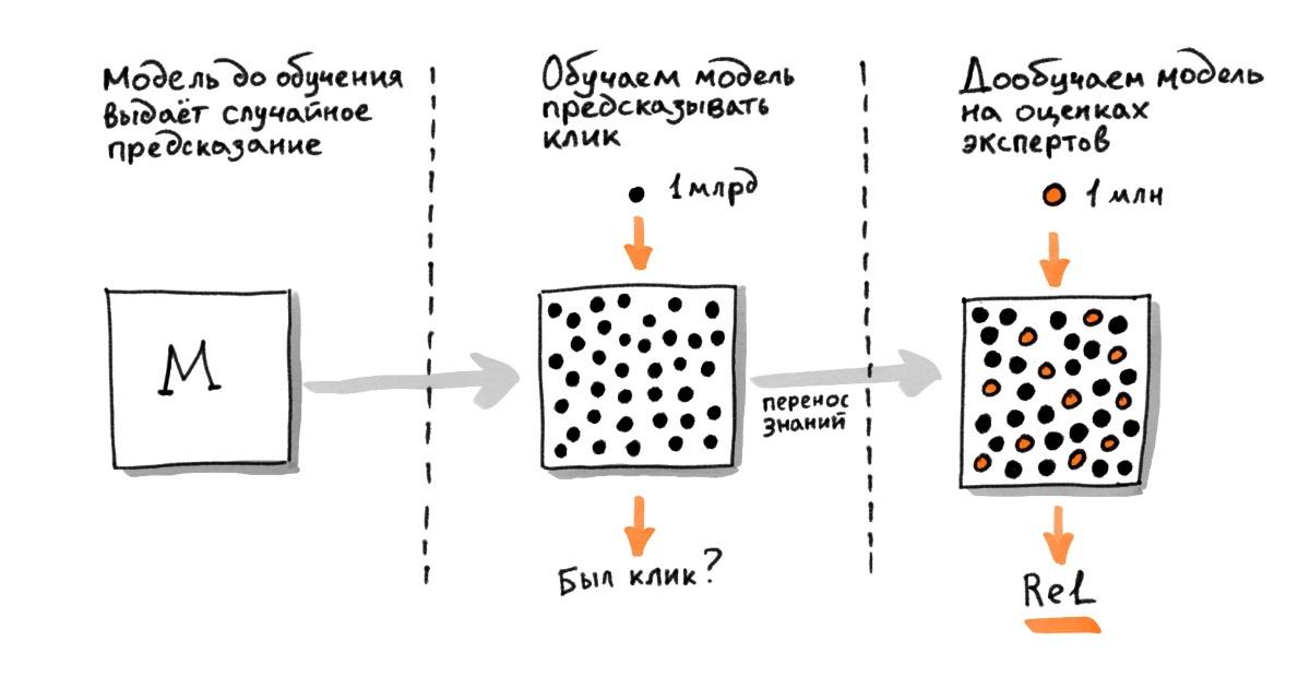 Трансформеры в Поиске: как Яндекс применил тяжёлые нейросети для поиска по смыслу - 8
