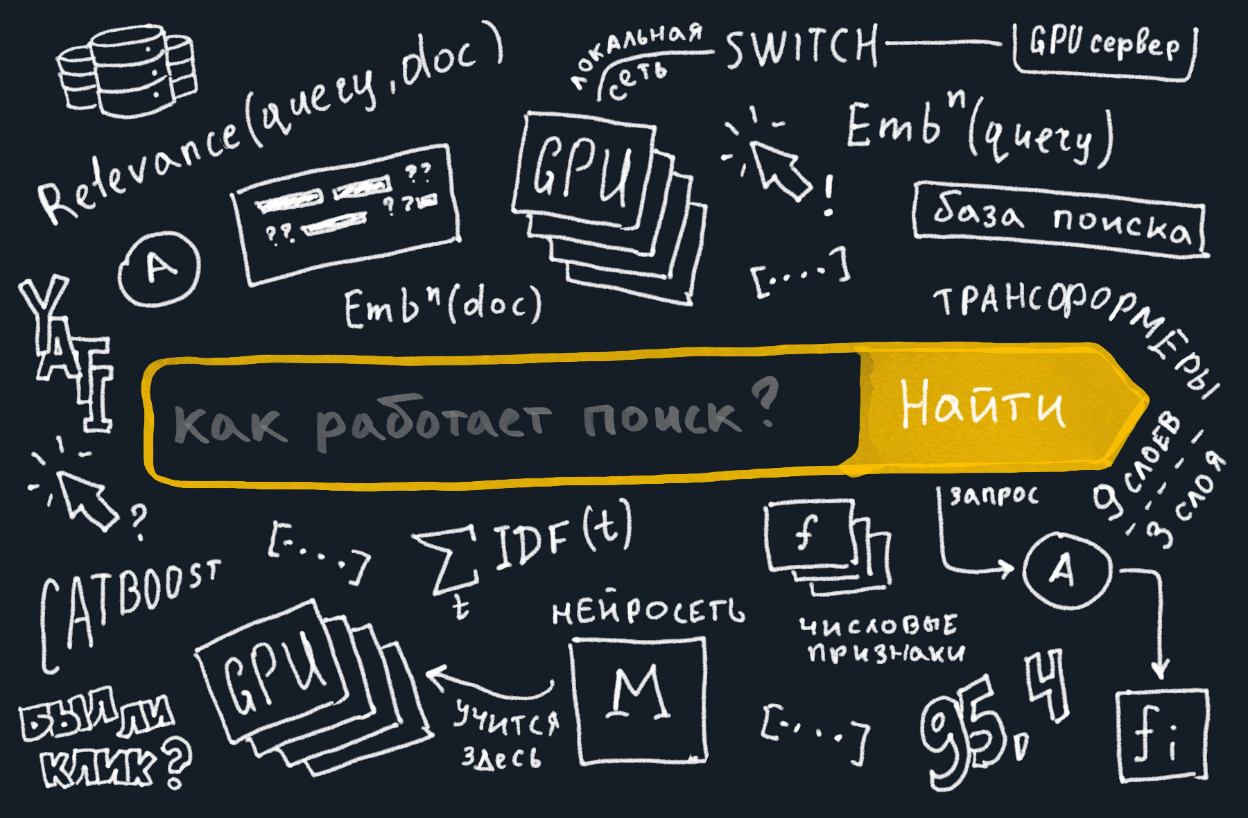 Трансформеры в Поиске: как Яндекс применил тяжёлые нейросети для поиска по смыслу - 1