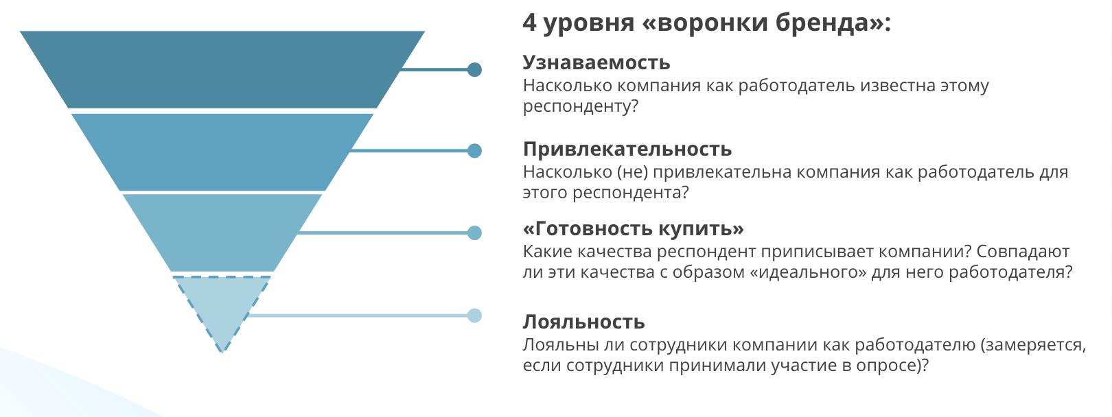 Топ-20 самых сильных IT-брендов работодателей России и как мы их нашли: подводим итоги исследования - 2