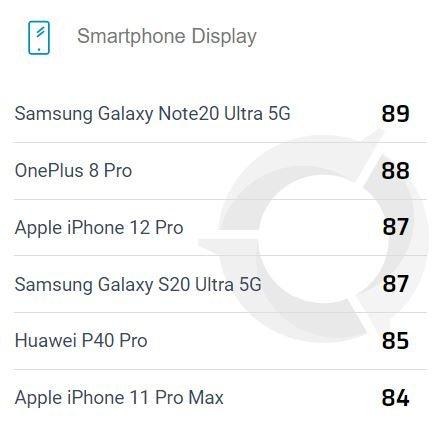Huawei P40 Pro вошел в Топ-5 смартфонов по качеству экрана