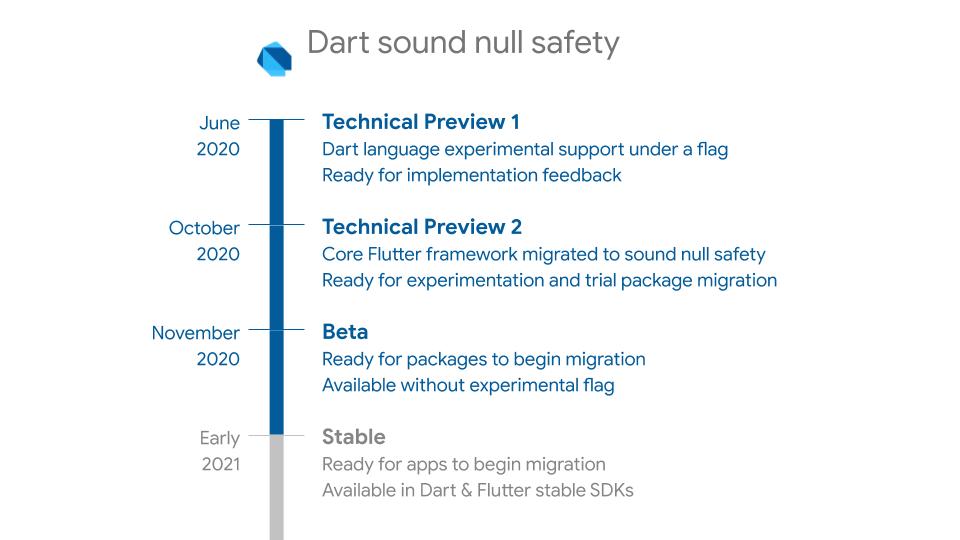 Объявление о бета-тестировании null-safety Dart. Начало процесса миграции пакетов в надежное и безопасное состояние - 2