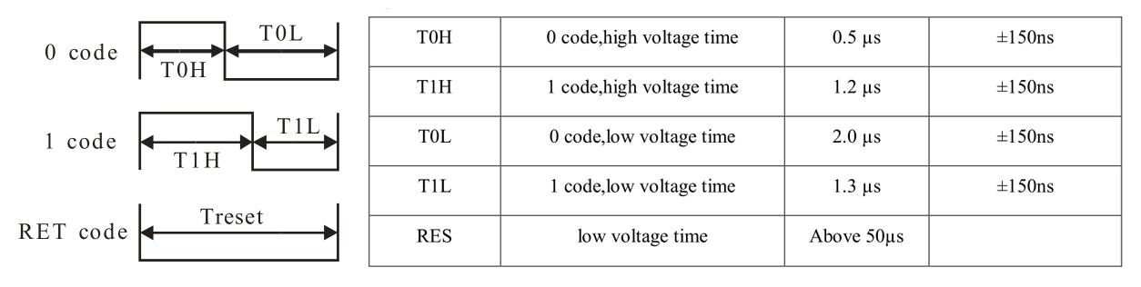 Зажигаем светодиодную ленту на базе WS2811 при помощи ПЛИС - 3