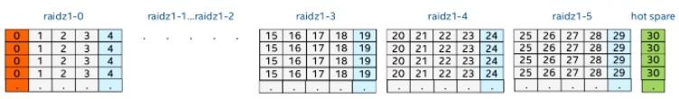 Пример расположения блоков на дисках, RAIDZ. Источник: https://itnext.io/backup-storage-for-thousands-of-virtual-machines-using-free-tools-b3909004bef2