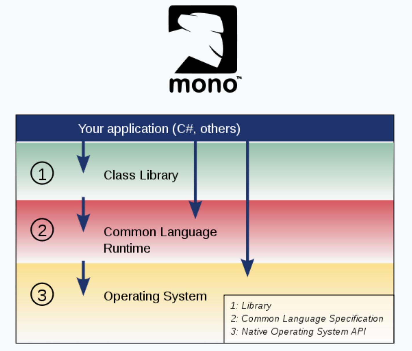 Мигель де Икаса: от Midnight Commander до Mono в .NET 5 - 5