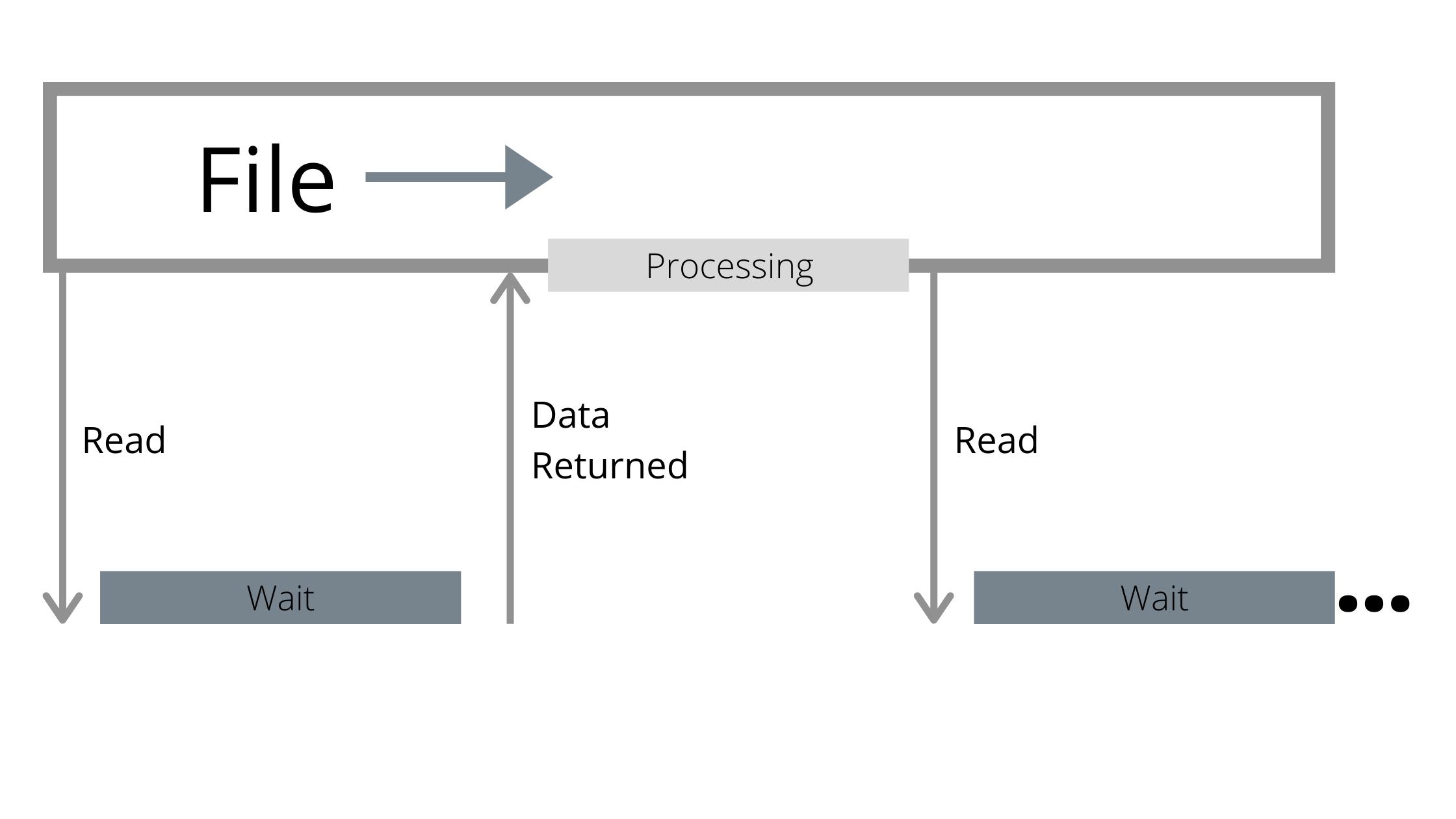 Современные накопители очень быстры, но плохие API это не учитывают - 2