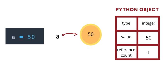 Как работает память в Python - 3